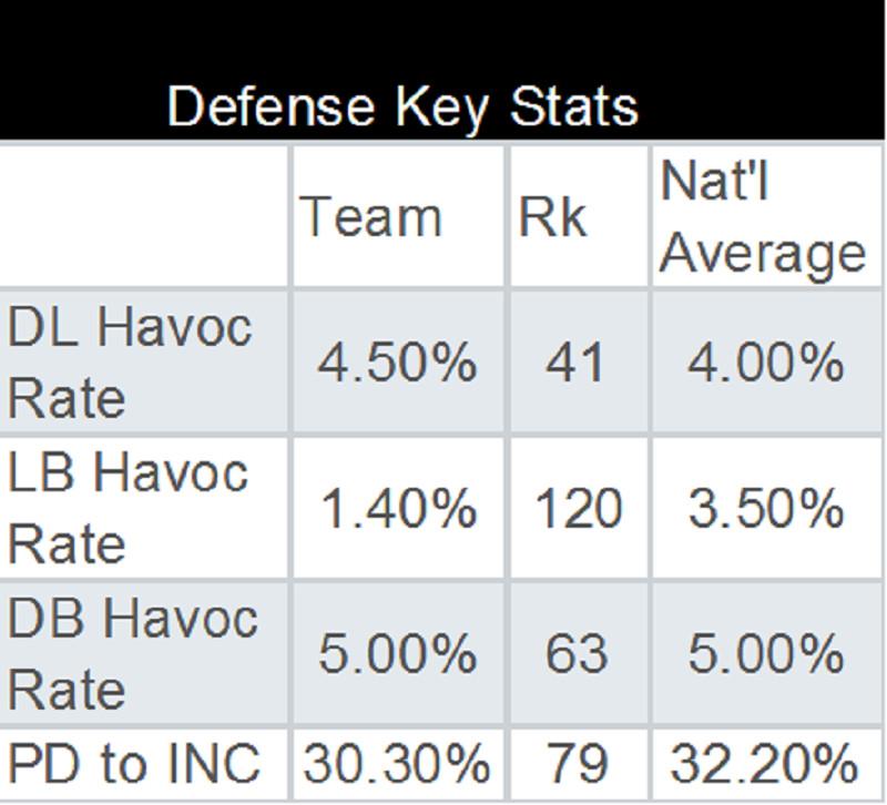 defense wk 4 key stats