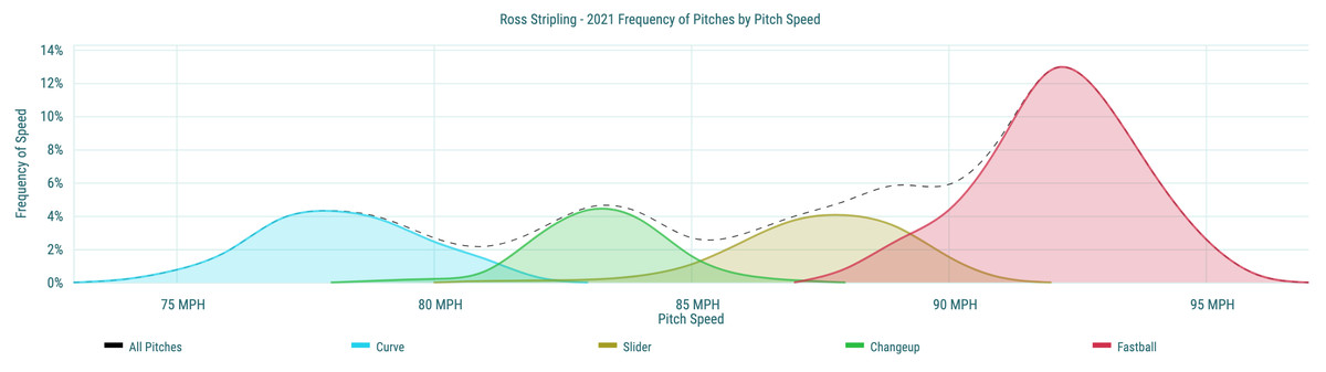 Ross Stripling- 2021 Frequency of Pitches by Pitch Speed