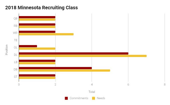 2018 Minnesota Recruiting Class Breakdown