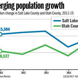 Converging population growth Story by Morgan Jacobsen