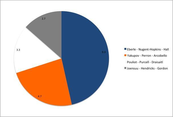 Oilers Pie Chart