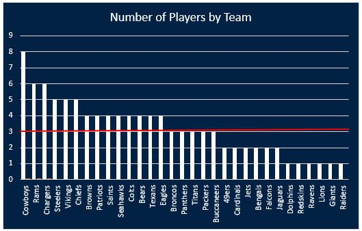 Going by this ranking, the Cowboys have the most elite players on
