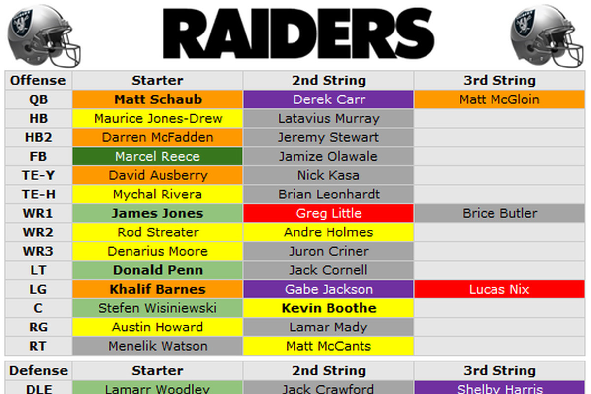 Raiders Depth Chart
