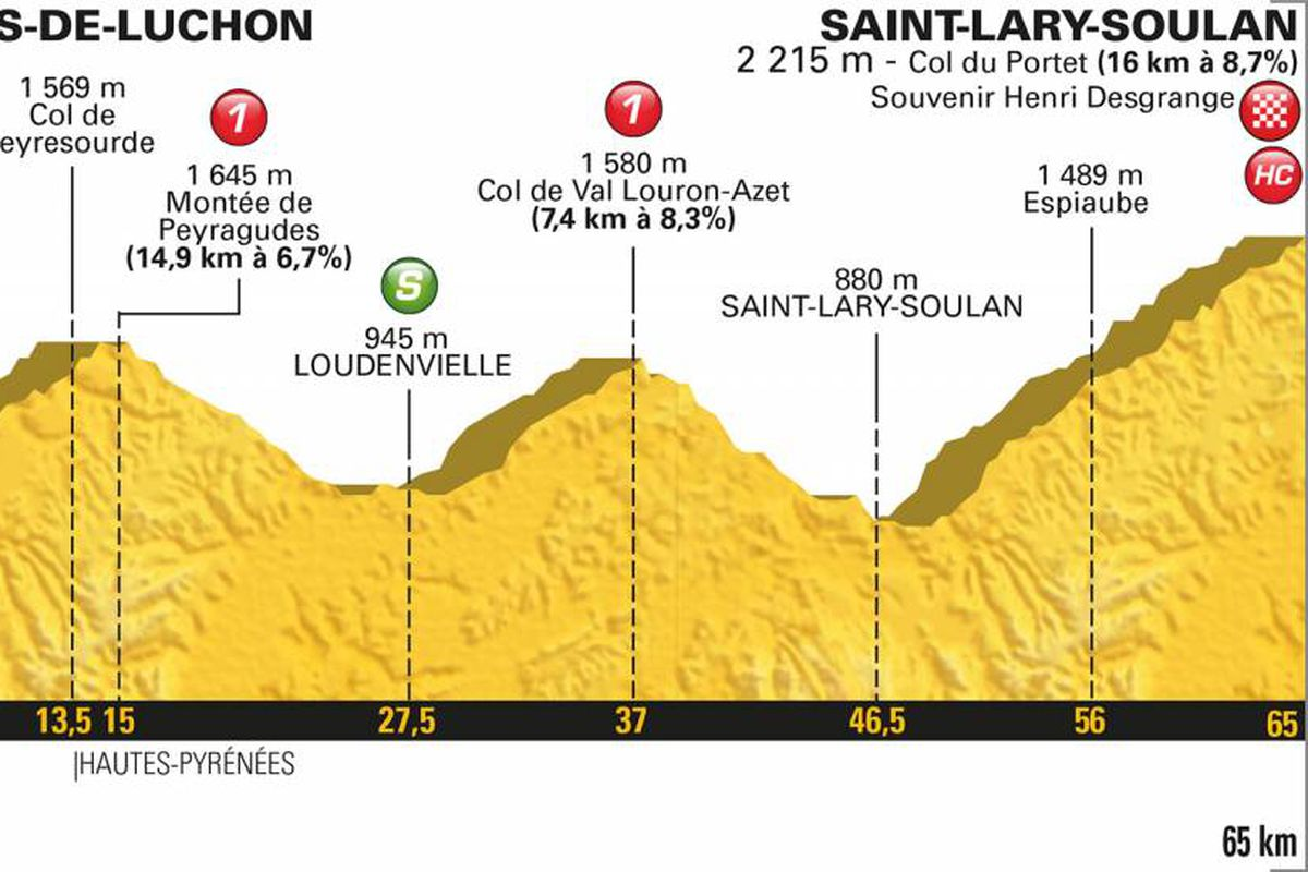tour de france 2018: stage 17 time, tv schedule, and live stream