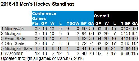 b1g hockey standings