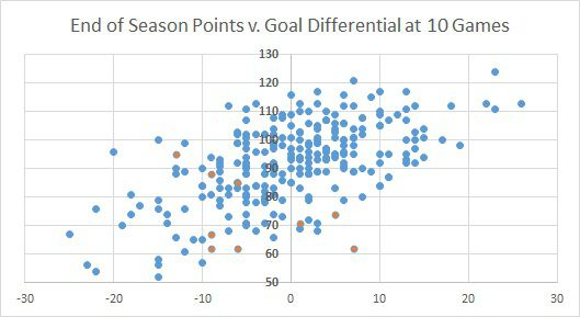 Points and GD
