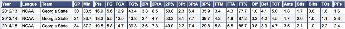 R.J. Hunter Stats