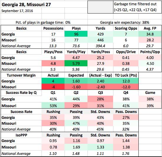UGA-Mizzou stats