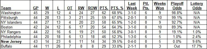 East Division Standings as of the morning of April 18, 2021.