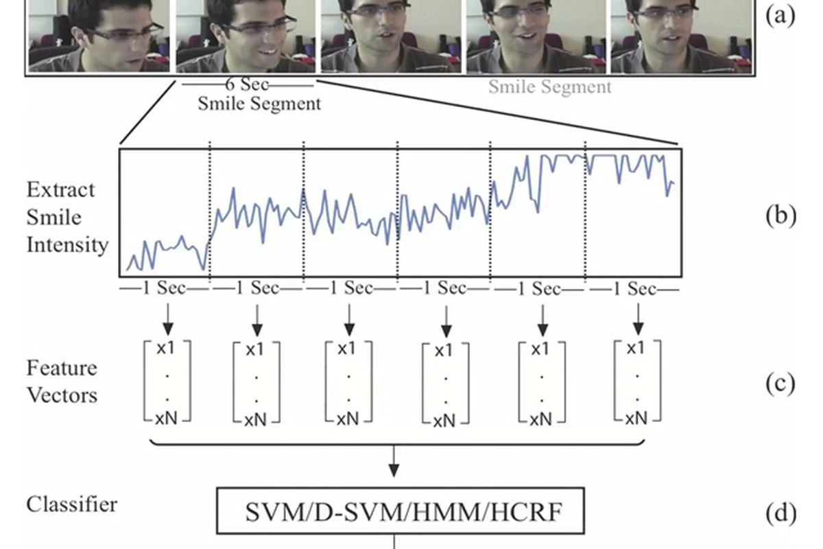MIT smile research