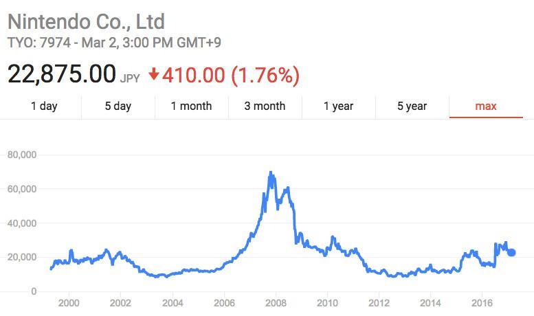 Nintendo's stocks over the years.