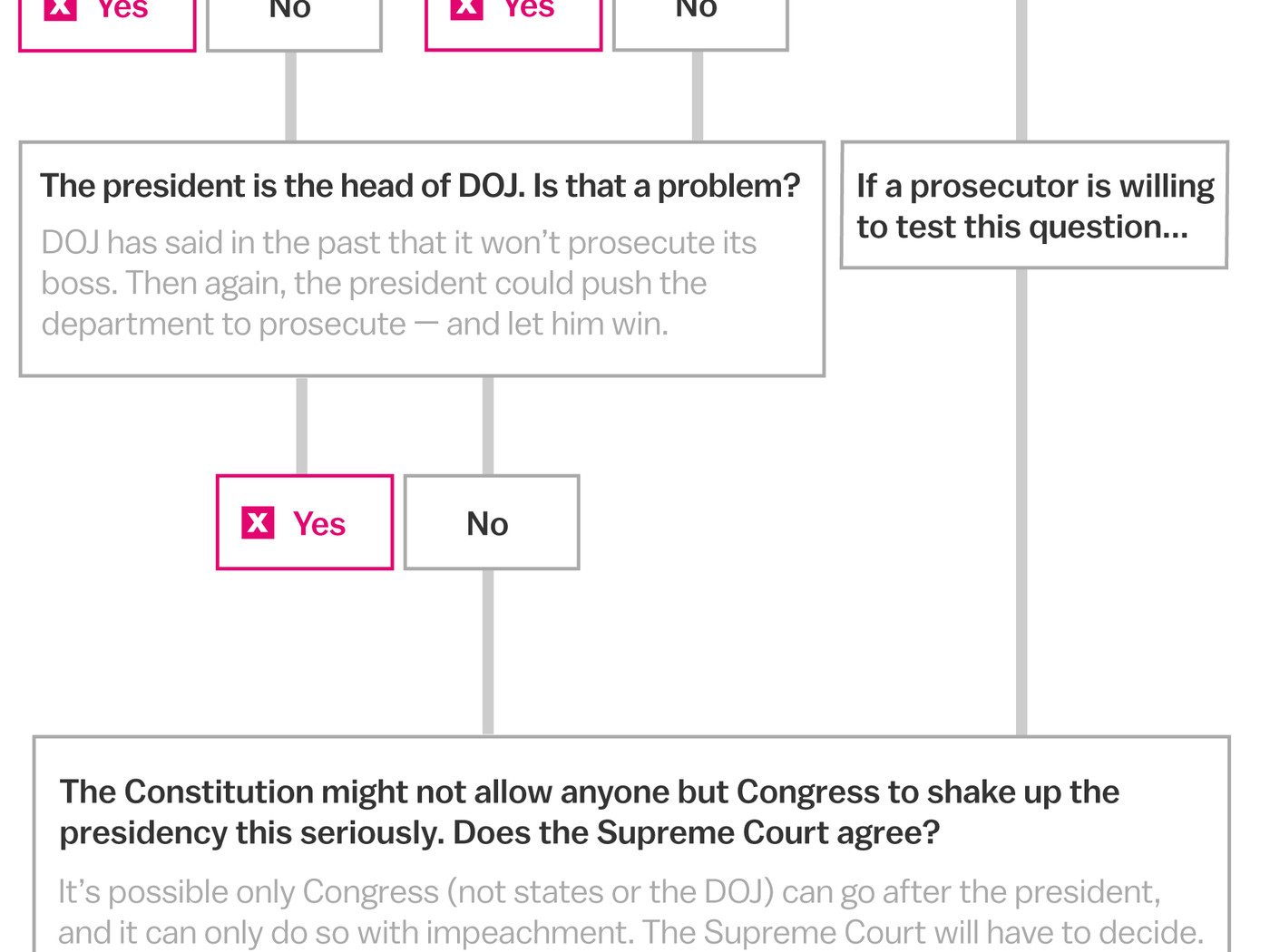 How to indict the president (if it's even possible