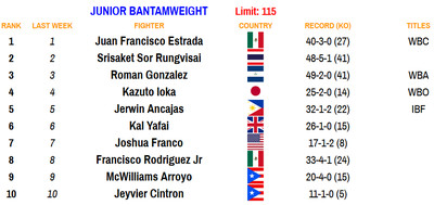 115 100520 - Rankings (Oct. 5, 2020): Zepeda moves up at 140