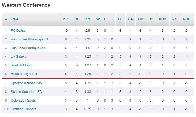 MLS WC Standings
