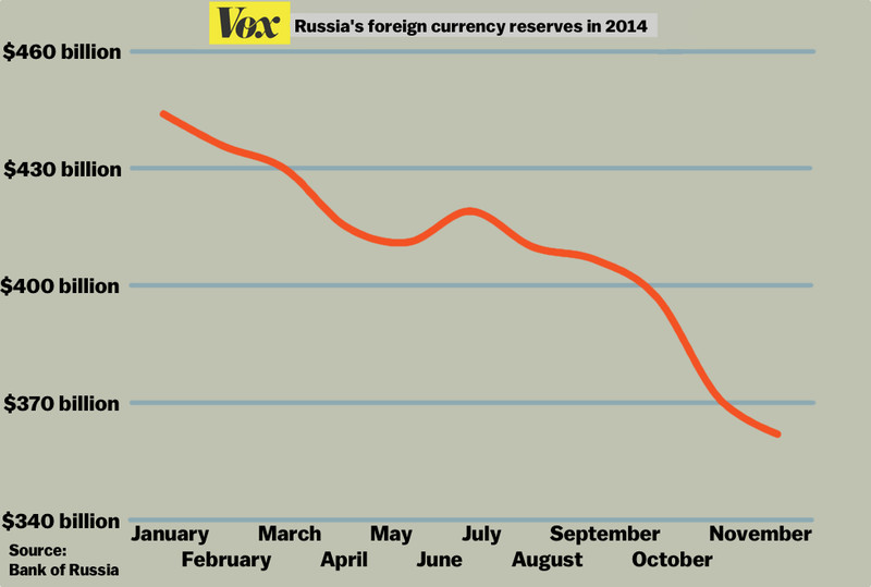 russia currency reserves