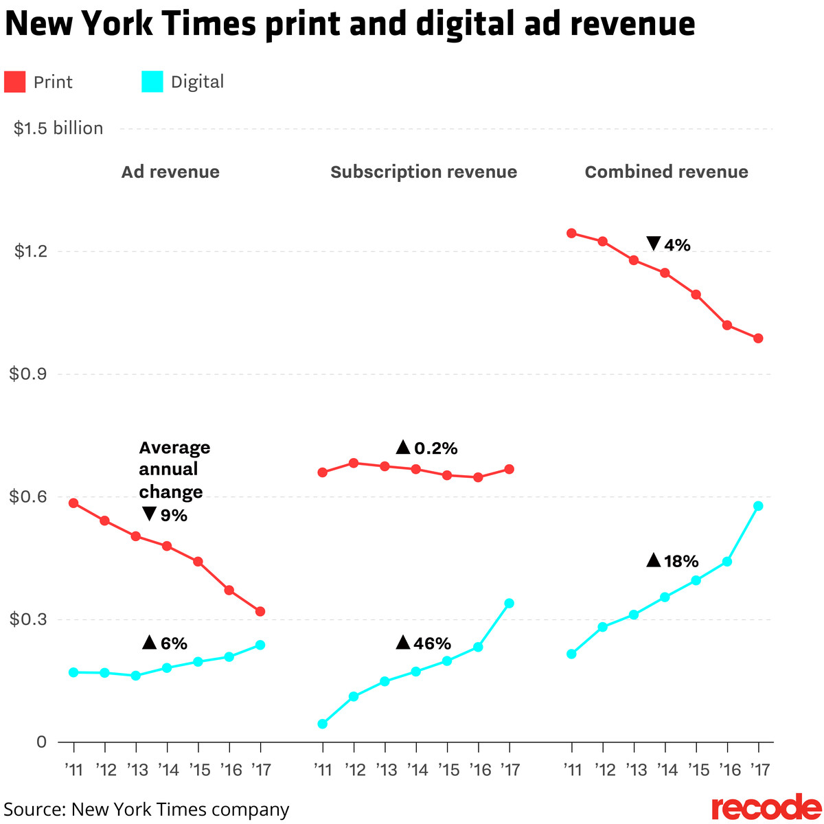 The New York Times digital paywall business is growing as