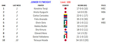 108 011420 - BLH Rankings (Jan. 14): Munguia in at 160, Smith returns at 175