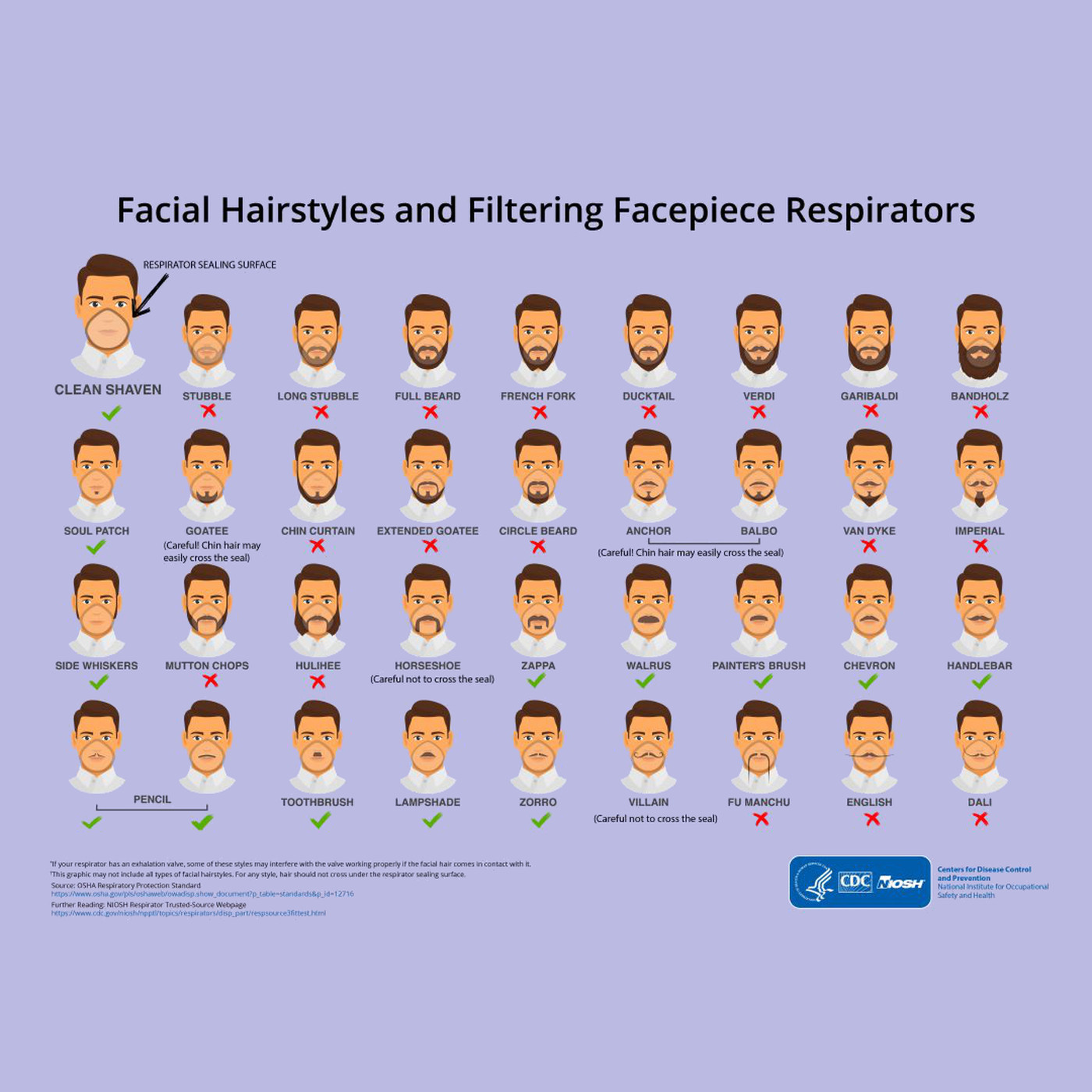 Awe Inspiring This Cdc Infographic Lets You Know If Your Facial Hair Wont Work Natural Hairstyles Runnerswayorg