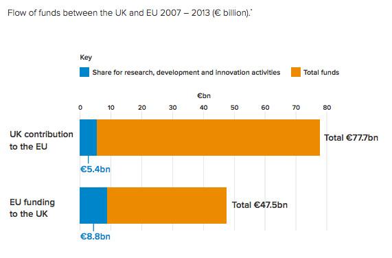 EU funding UK