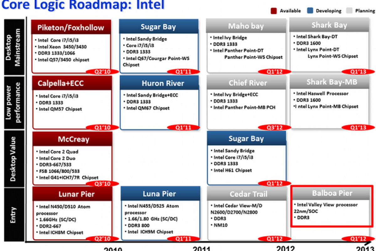Intel Valley View 640