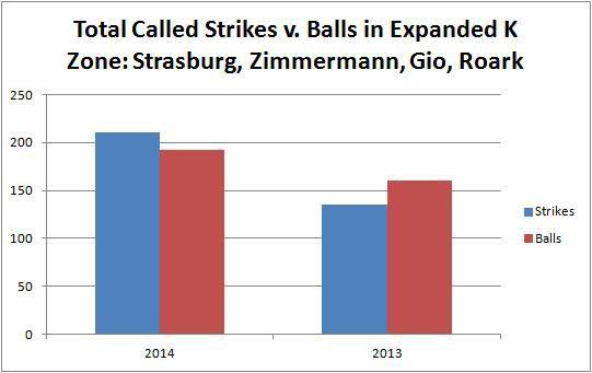 Called Strikes v. Balls