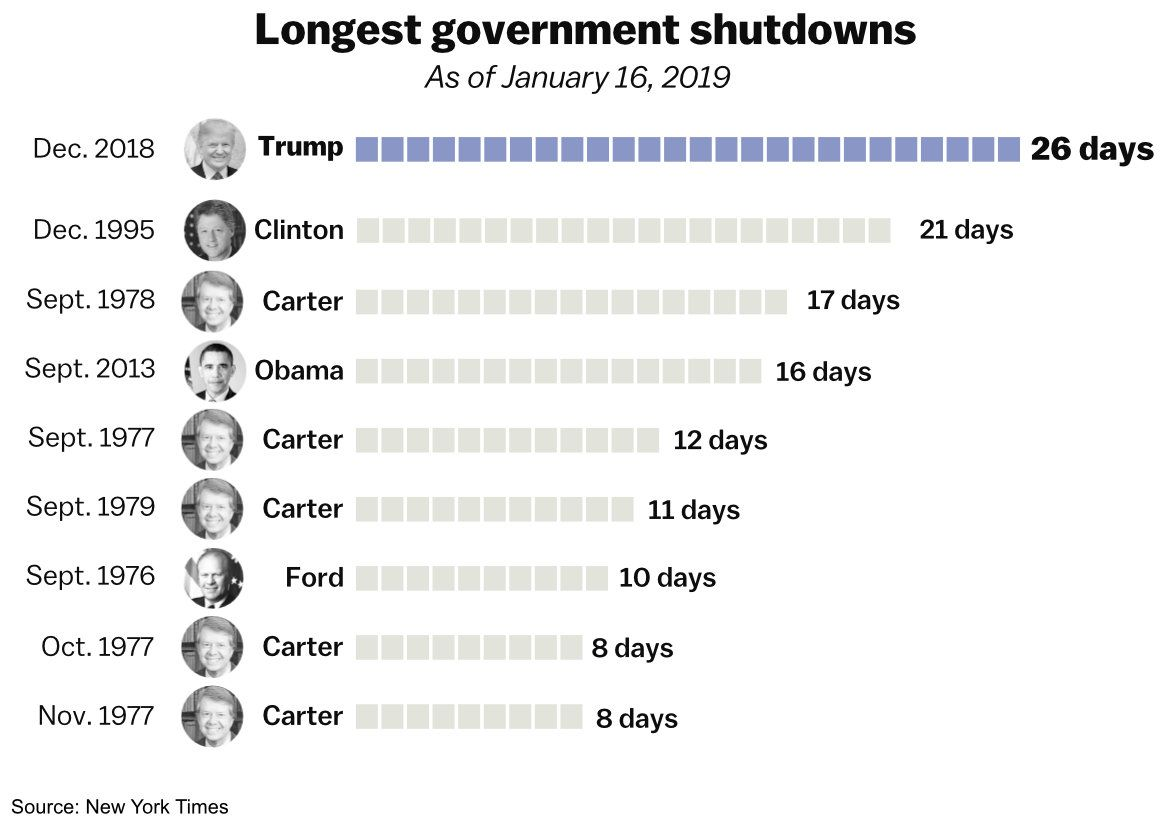 Government shutdown 2019: how long will the shutdown last