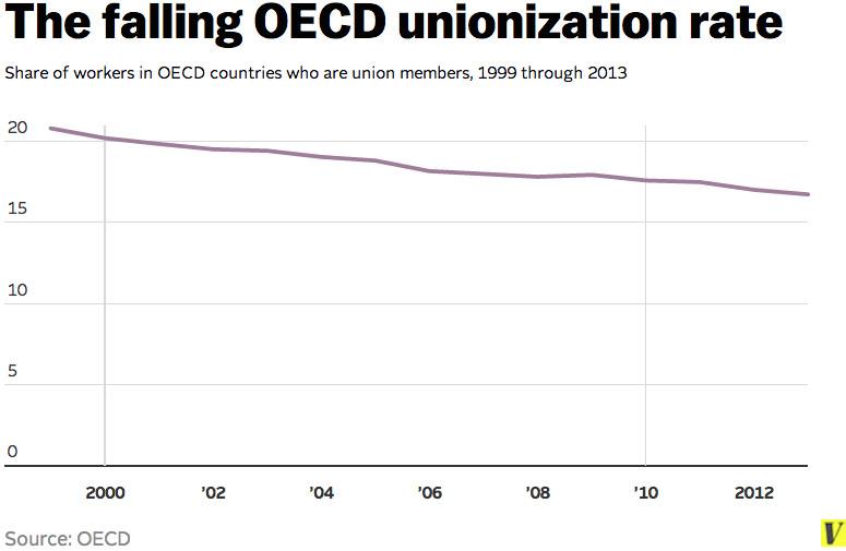 OECD union decline