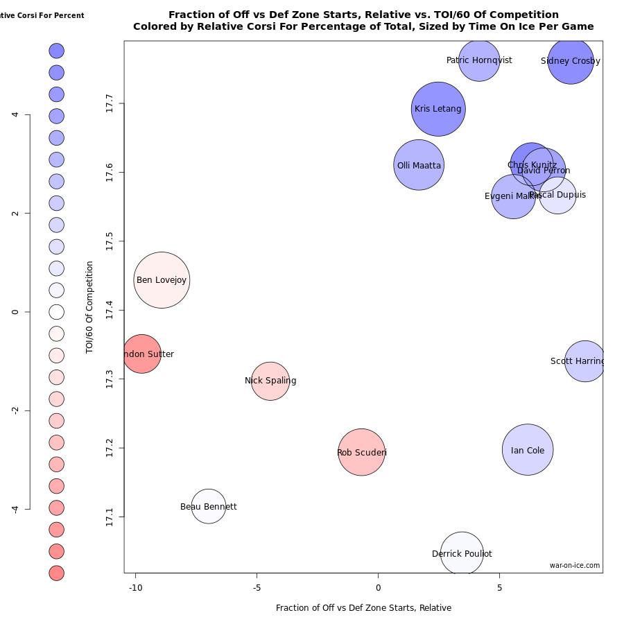 Pens Offseason Usage Chart