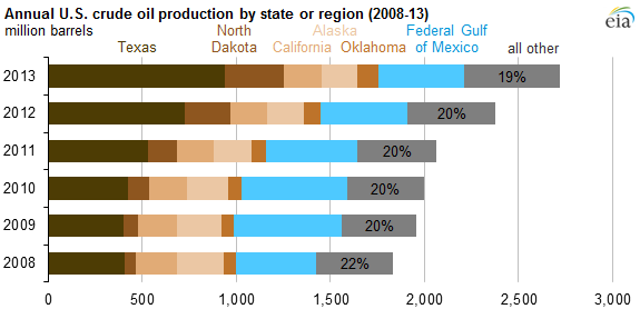 top oil producing states