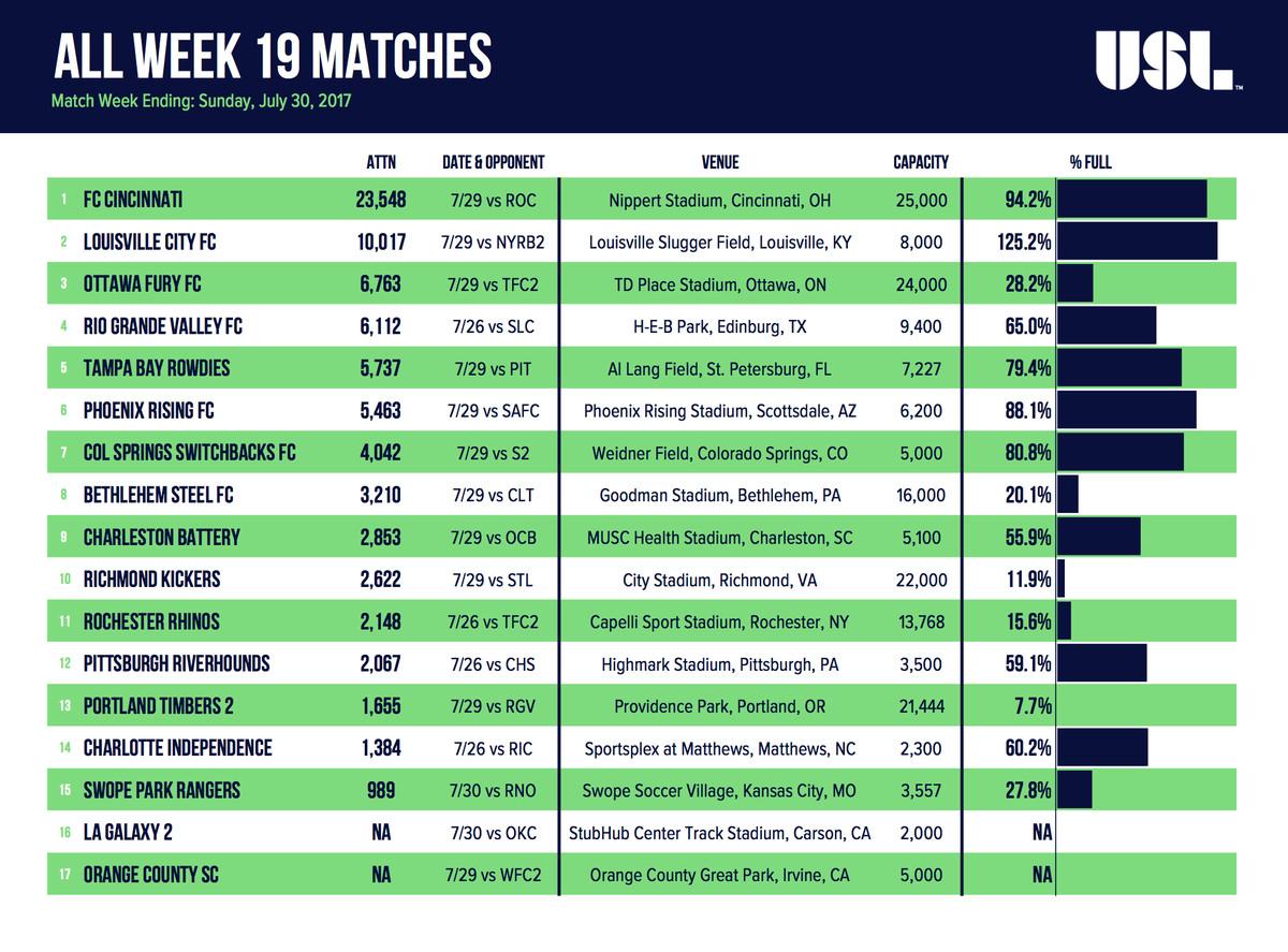 USL Matches: Week 19