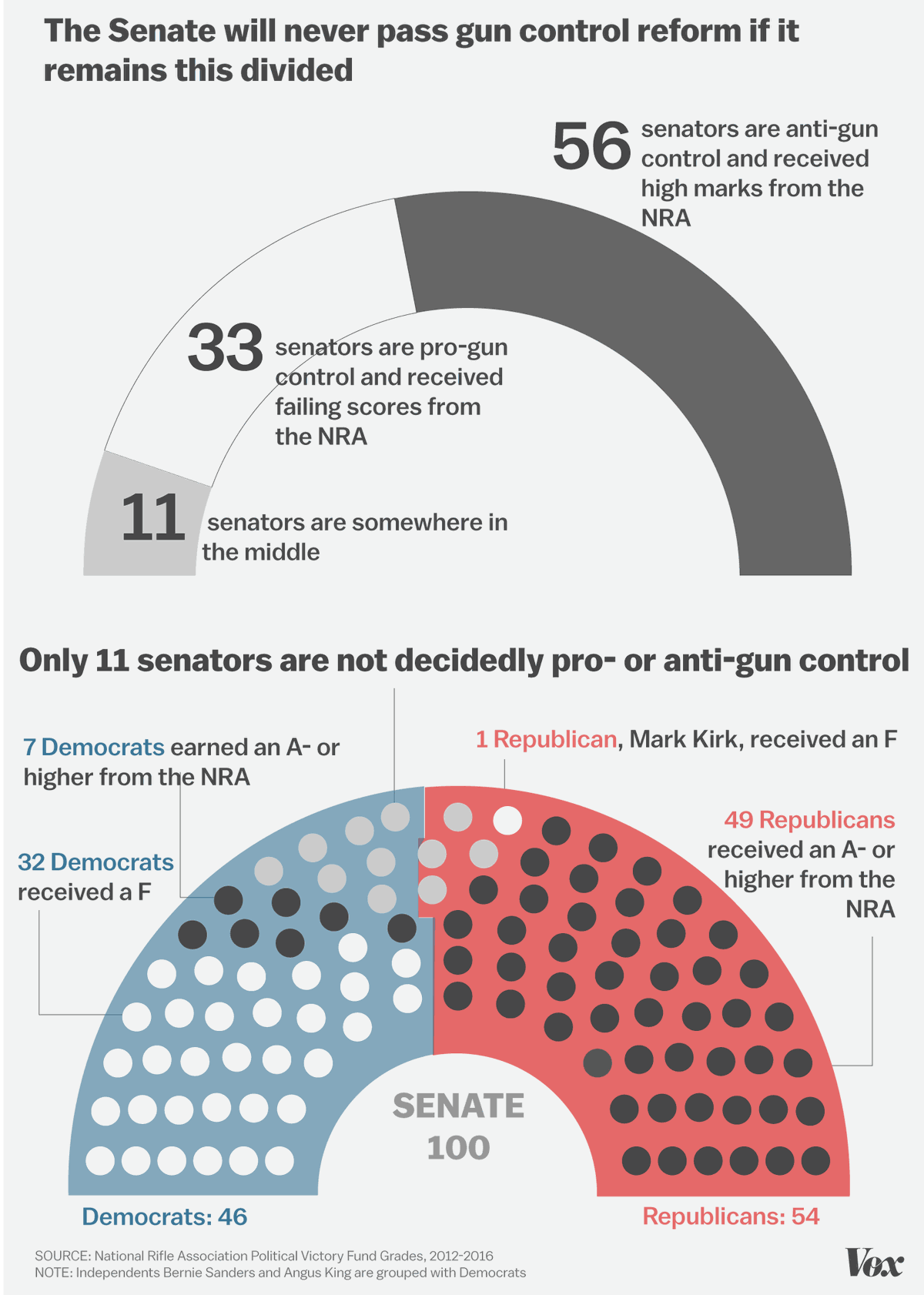 Graphic of how divided Congress is on issues of gun control