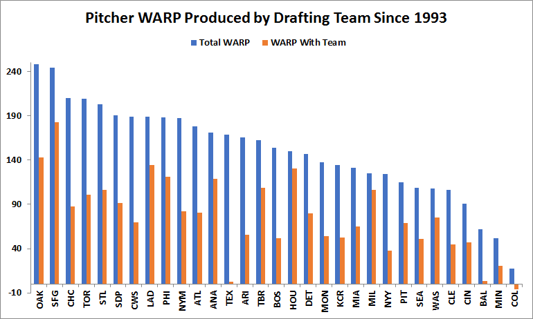 Chart showing pitcher WARP produced by drafting team since 1993