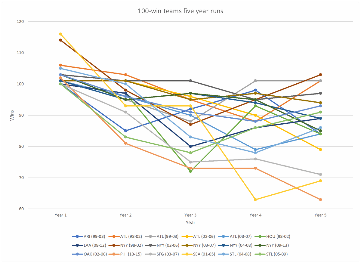 100-win-teams-five-year-stretches-since-1998