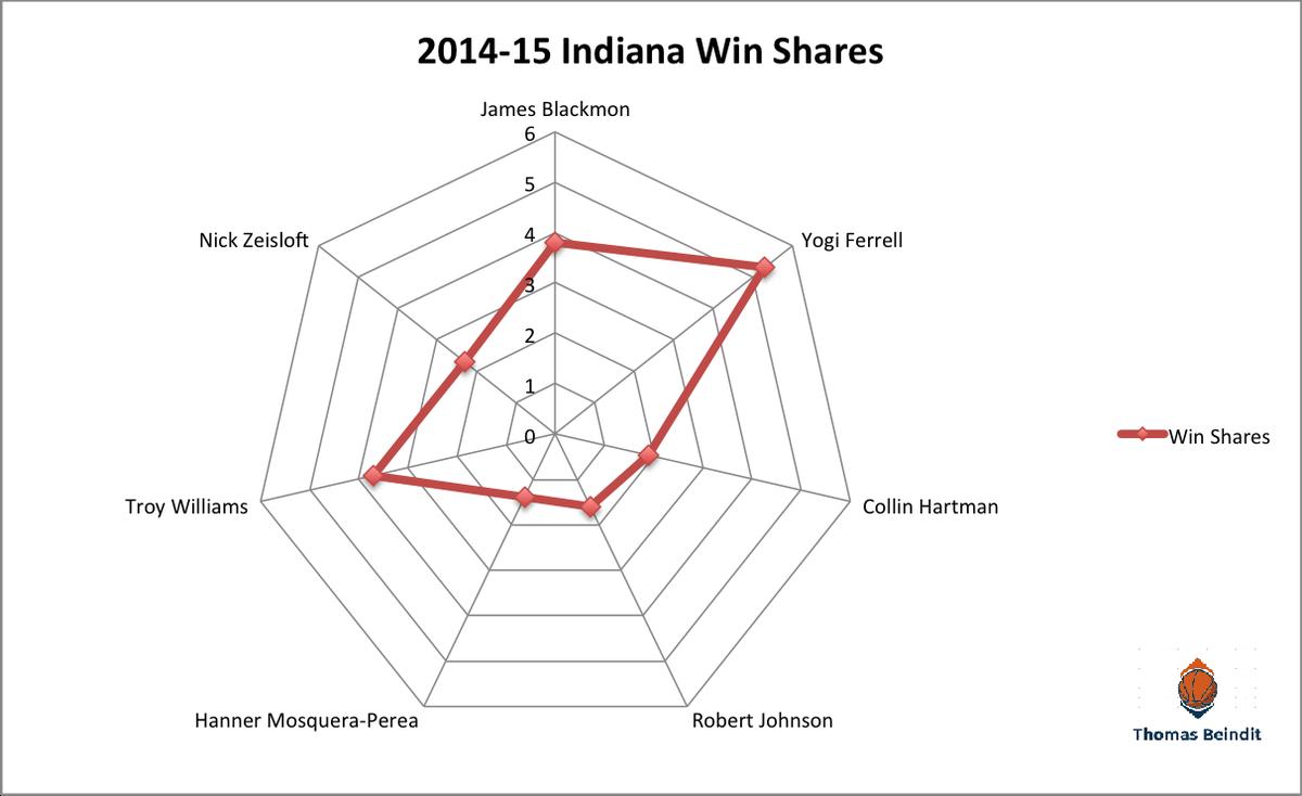1415 indiana win sharezzzz