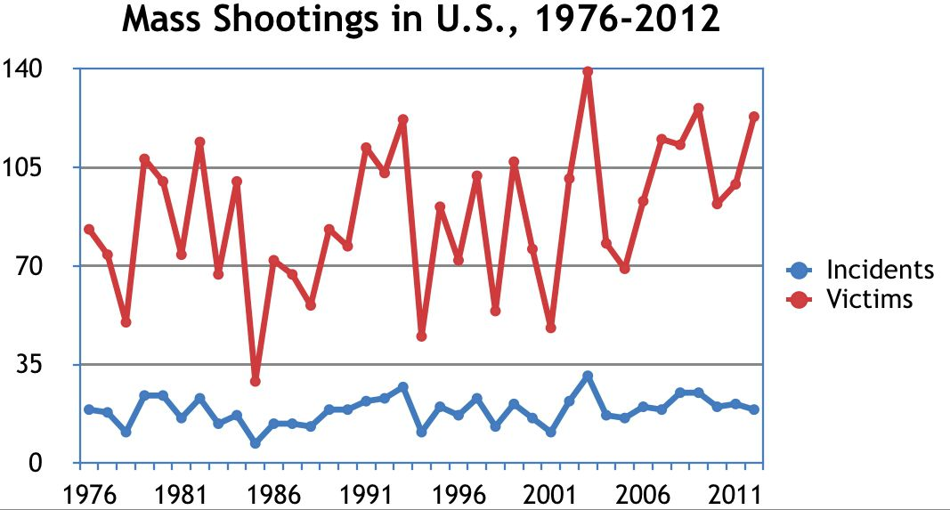 """<a href=""""http://nymag.com/scienceofus/2014/06/mass-shootings-arent-on-the-rise.html"""">James Alan Fox / Science of Us</a>"""