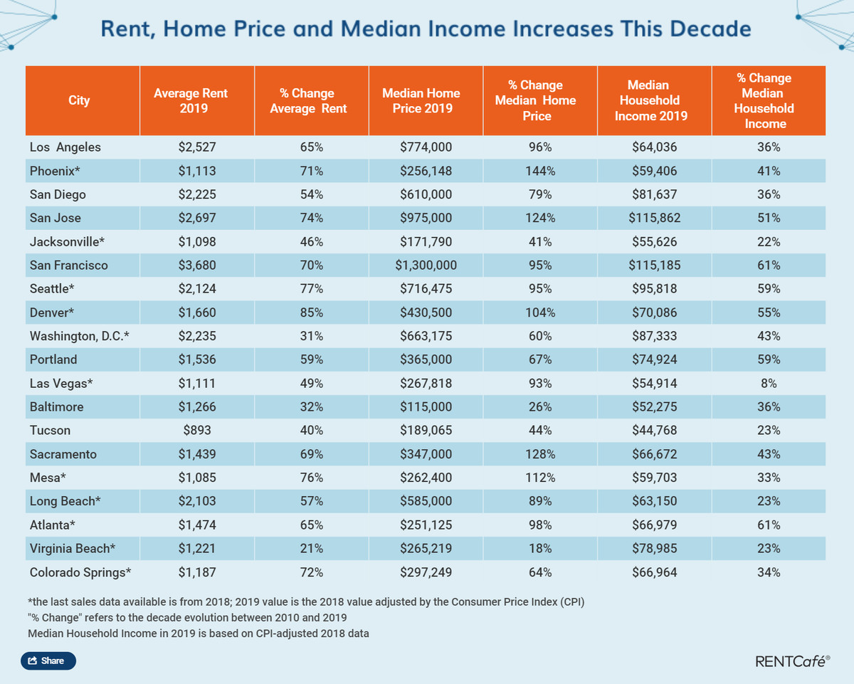 A table shows data on home and rent prices in major U.S. cities.