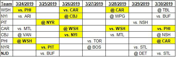 Team schedules for 3-24-2019 to 3-30-2019