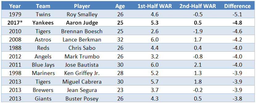 Leaderboard showing Aaron Judge ranking second among qualified hitters with a 4.8-game drop-off in WAR so far in 2017