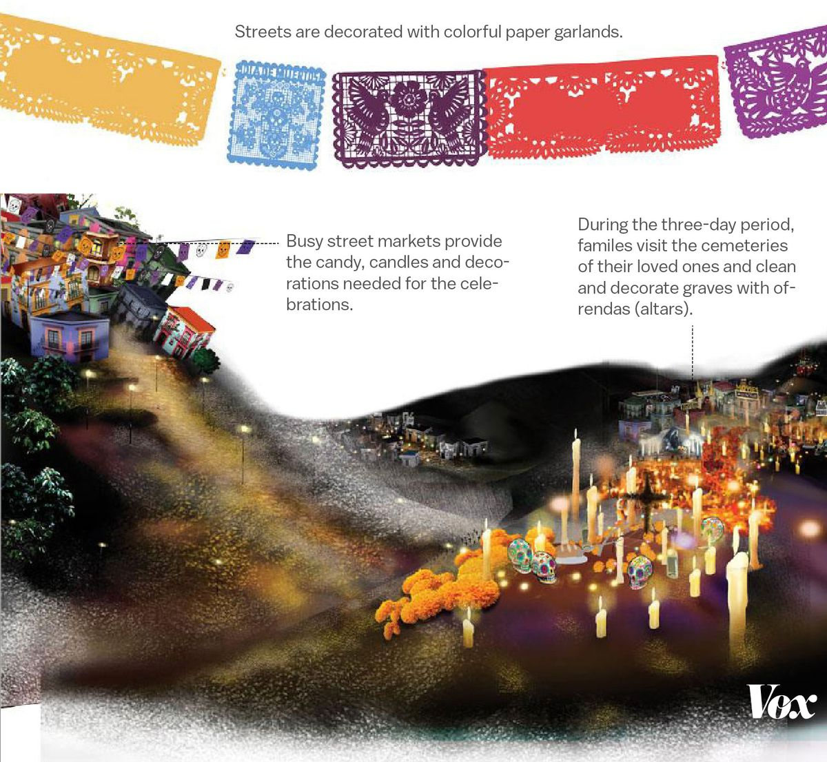 Illustration of paper garlands and the landscape of a cemetery during the Day of the Dead celebrations.