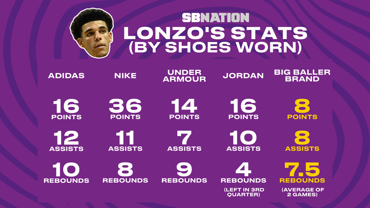 bd6f48f0be2 Lonzo Ball s Summer League performances by the shoes he s worn ...