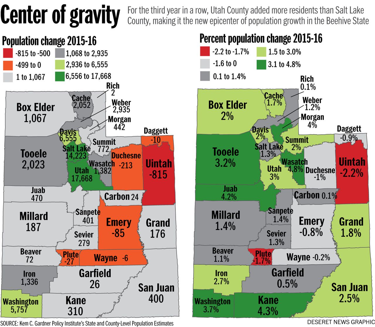 Utah County, 'ring counties' surpass Salt Lake in population