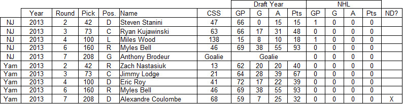 2013 new jersey devils draft results, 2013 devils draft results, yam