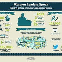 Infographic produced by LDS Newsroom