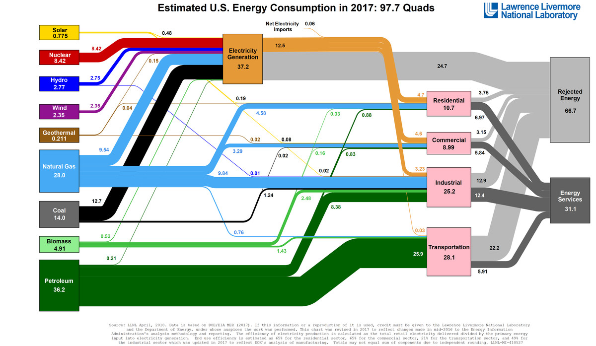 American Energy Use In One Diagram Vox