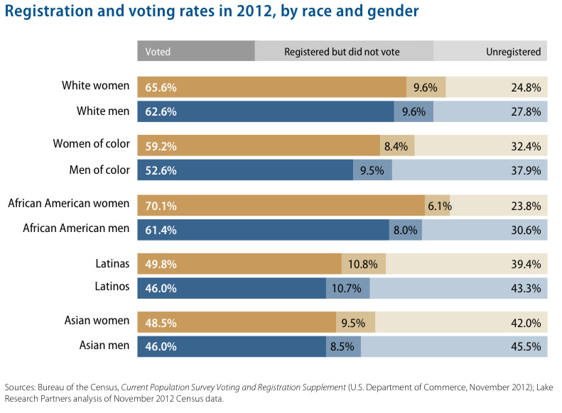 harris women on color turnout