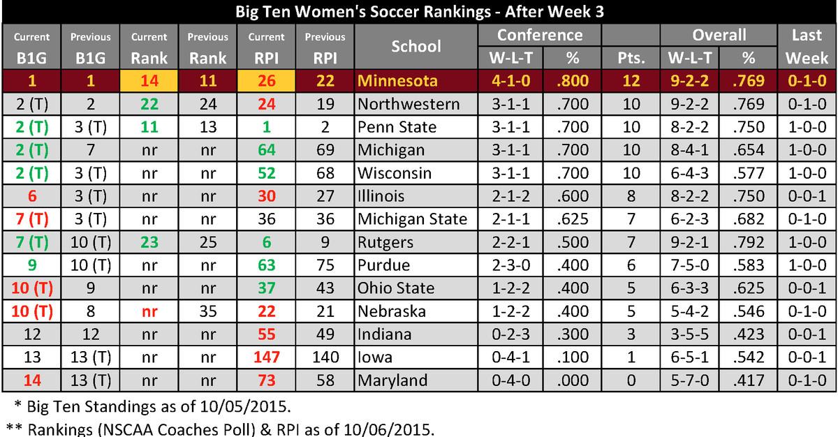 2015 Big Ten Soccer Standings - Week 3