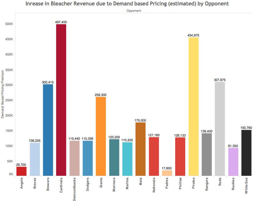 bleacher pricing chart #7
