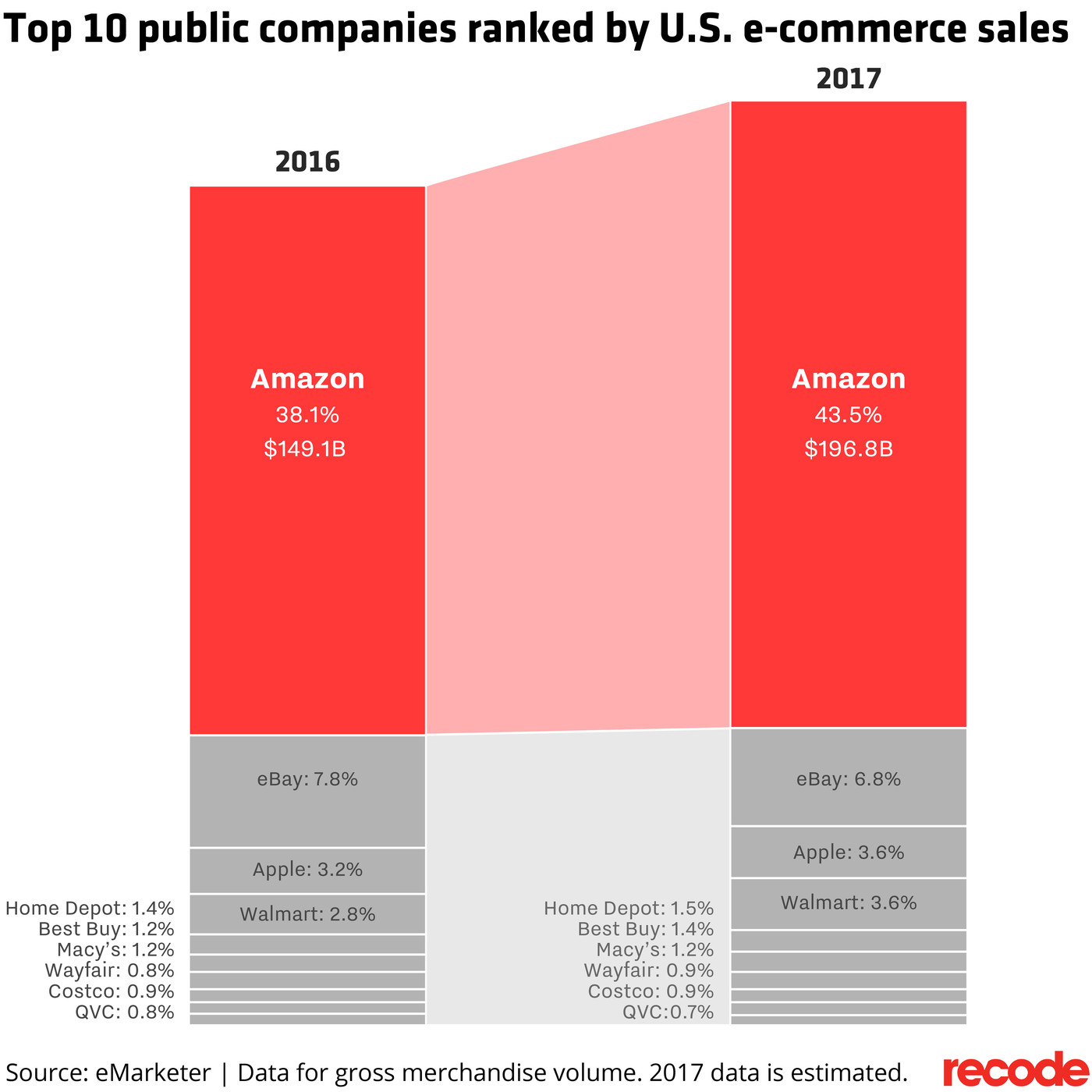 Amazon Could Receive Nearly 44 Percent Of U S E Commerce Sales In 2017 Vox