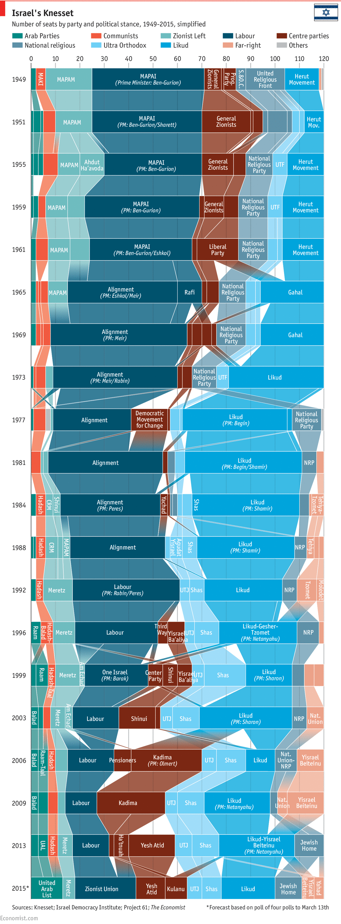 economist chart israeli politics