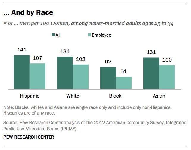 Women men race marriage